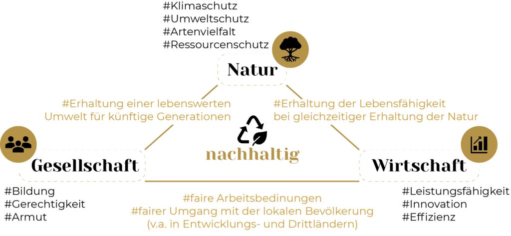 Dreieck der Nachhaltigkeit